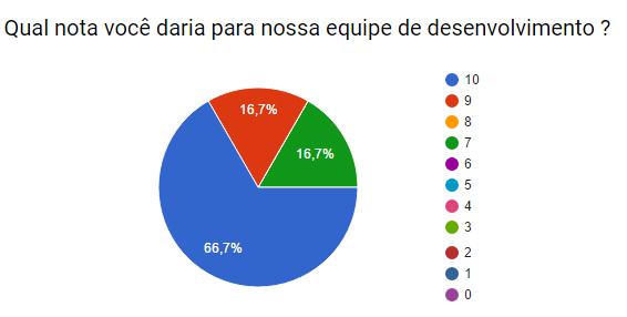 pesquisa2015_desenvolvimento