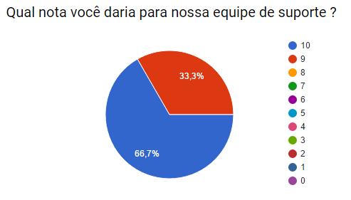 pesquisa2015_suporte