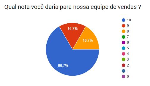 pesquisa2015_vendas